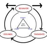 Diagram of CBT paradigm
